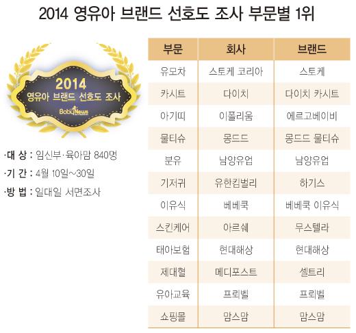 베이비뉴스가 지난달 10일부터 30일까지 서울, 인천, 광주에서 열린 맘스클래스 참가자 840명을 대상으로 실시한 '2014 영유아 브랜드 선호도 조사' 결과. 안기성 기자 sinsun@ibabynews.com ⓒ베이비뉴스